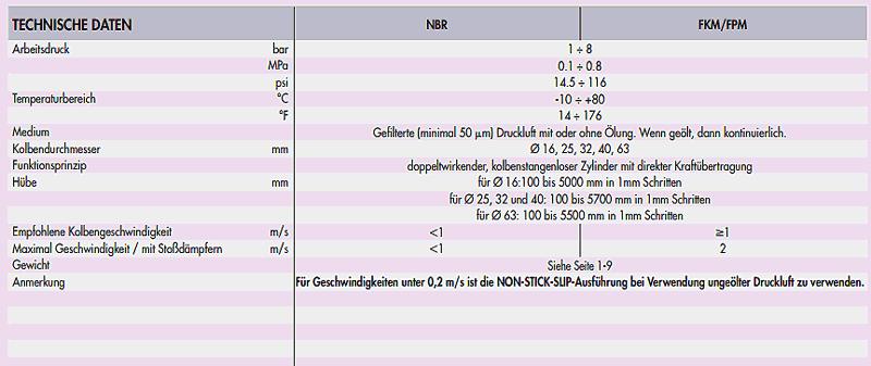 pro_kolbenstangenlose_std_02