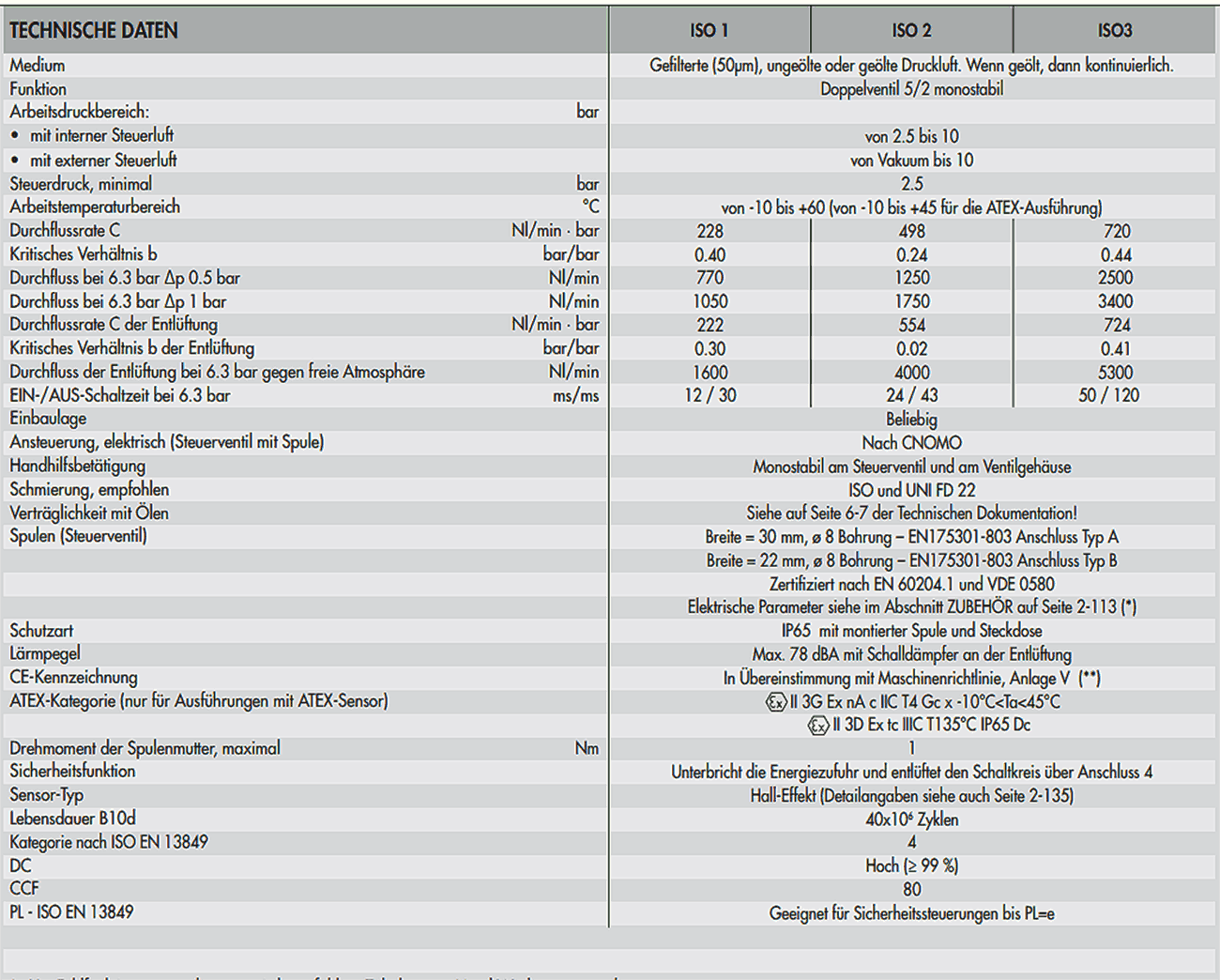Zweikanal 5/2-Wege ISO2 ISV 65 - IHP Service